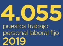 4.055 plazas Correos 2019